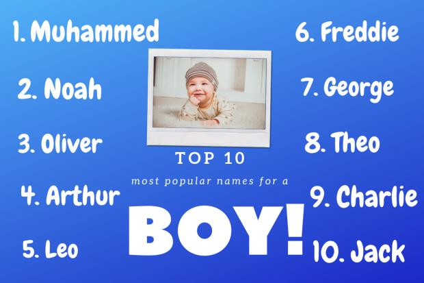 Rhyl Journal: Top 10 boys names according to BabyCentre. Picture: Canva