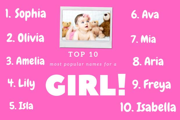 Rhyl Journal: Top 10 girls names according to BabyCentre. Picture: Canva